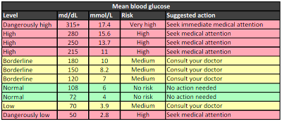 if glucose is low is that good? | Diabetes Health Study