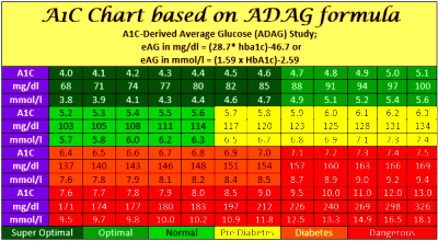 Aic Conversion To Average BG – Reversing Type 2 Diabetes