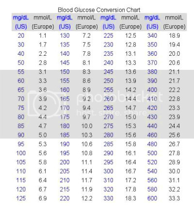 blood ketone mmol to mg/dl conversion table | Diabetes Health Study
