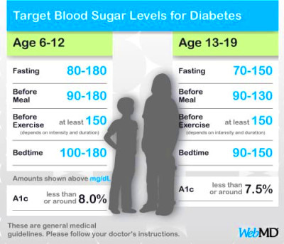 Blood Sugar Levels for Kids and Teens With Diabetes
