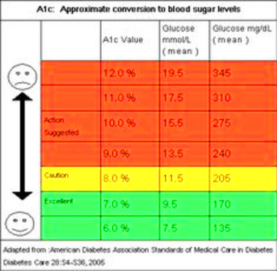 Fructosamine To A1C Conversion Equation – Defeat Sugar ...