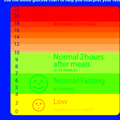 What Is Normal Blood Sugar Levels 2 Hours After A Meal | The Diabetes Destroyed
