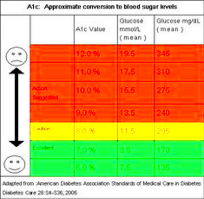 serum glucose mmol conversion | Diabetes Health Study
