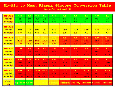 converting a1c to glucose – Healing Type 2 Diabetes