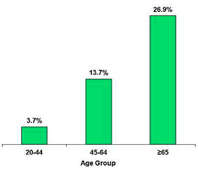 what is avg blood sugar | Diabetes Health Study
