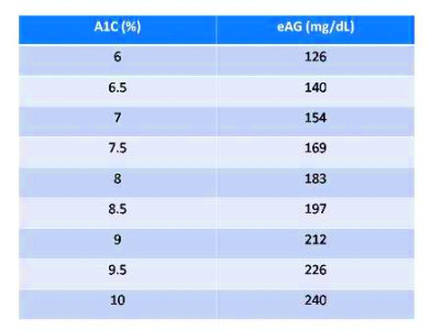 Fructosamine To A1c Converter – Defeat Sugar Diabetes