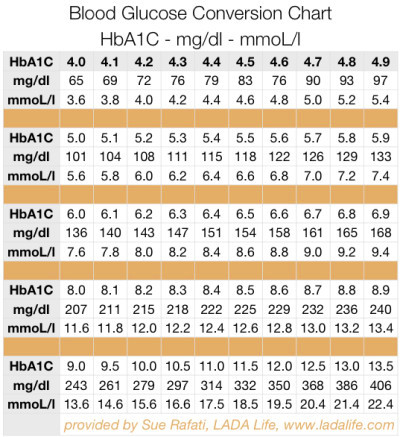 How To Calculate Hba1c From Fructosomine – Help for Diabetic