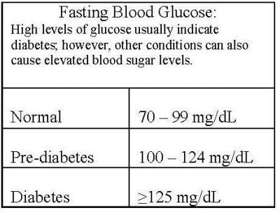 My Fasting Glucose Was 115 : Diabetic Diet And Food Tips