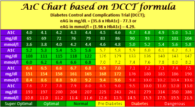 How To Lower Your A1c Level? – Defeat Sugar Diabetes