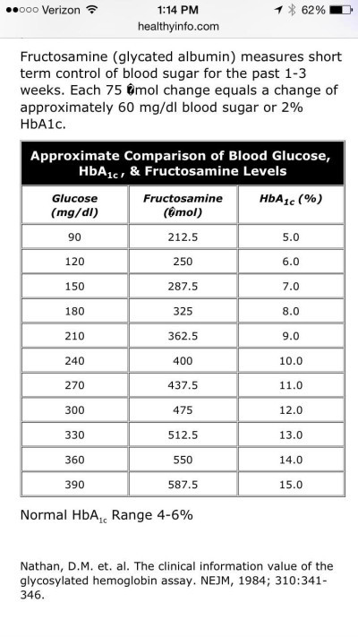 Fructosamine to A1C Equation – Defeat Sugar Diabetes