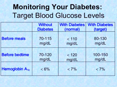 What Does It Mean When Blood Sugar Is 124 – Healing Type 2 ...