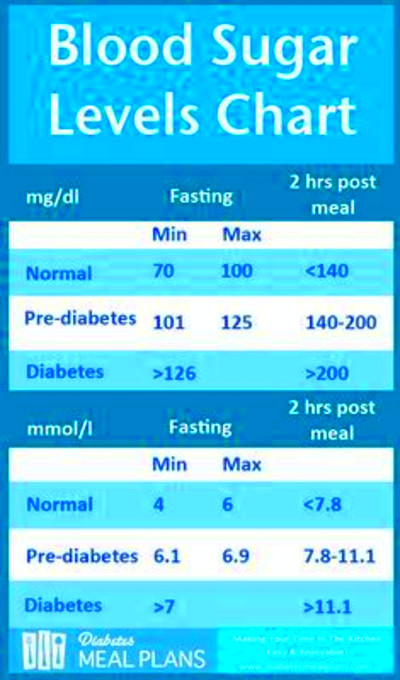 Is A Blood Sugar Level Of 20 Dangerous : Diabetic Diet And ...