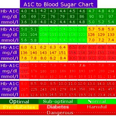 A1C Normal Level Ranges – The Diabetes Learning Center