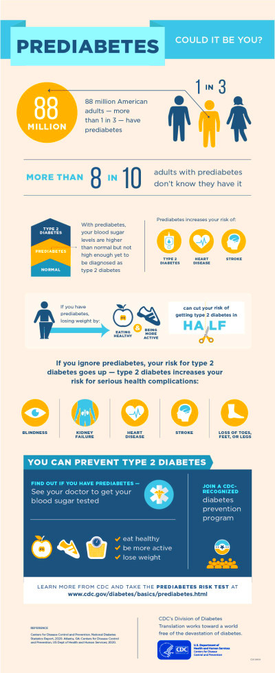 Prediabetes: What Can I Do To Prevent Diabetes? – Healing ...