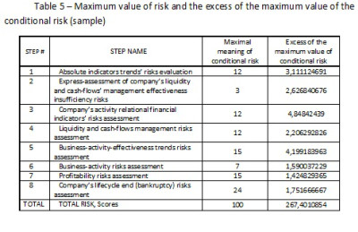 Maximum value of risk and the excess of the maximum value of the ...