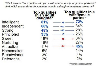 The difference between female traits that men value in wives and ...