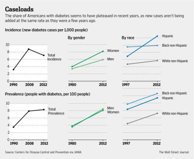 Diabetes Rates Shown Leveling Off - WSJ