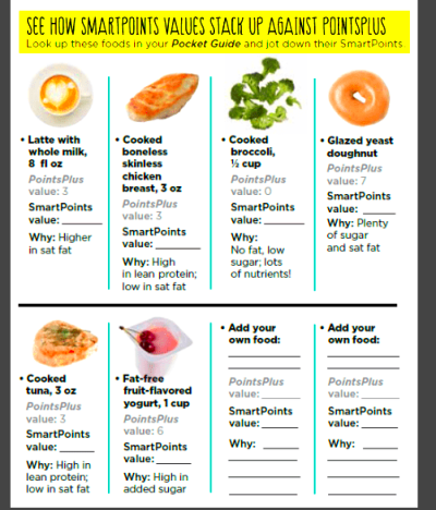 Smart Points v. Points Plus Food Examples
