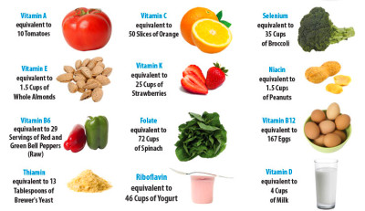 Is It Possible To Have Too Many Vitamins?   SiOWfa15 ...