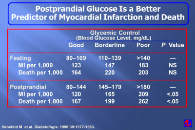 Beginning the Journey with Type 2 Diabetes - ppt video online download