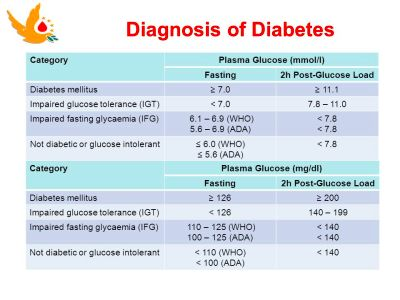 Diabetes and Thalassaemia - ppt video online download