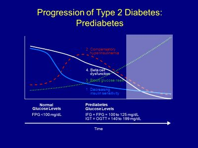 Long-term Complications of Type 2 Diabetes - ppt video online download