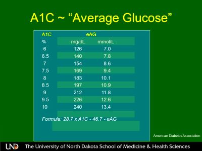 "13 A1C ~ ""Average Glucose"" A1C eAG % mg/dL mmol/L 6 126 7.0 6.5 ..."