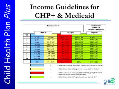 Child Health Plan Plus (CHP+) - ppt video online download