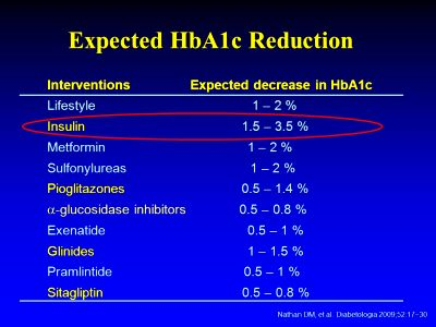 Insulin Glargine in the Management of Hyperglycemia in Type 2 Diabetes - ppt download