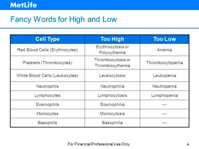 Understanding Complete Blood Counts The ABCs of CBCs - ppt ...
