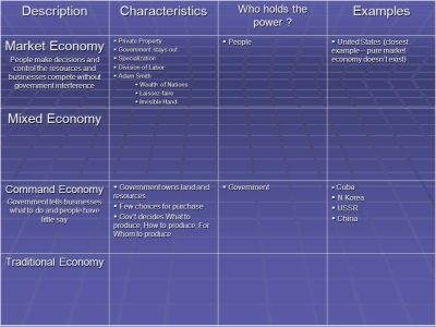 Types of Economies. - ppt download
