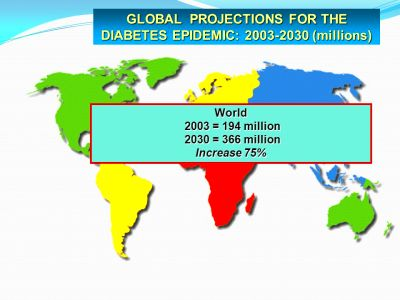 Non-communicable diseases (NCDs) - ppt download