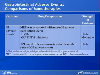 Comparing Medications for Adults With Type 2 Diabetes - ppt download