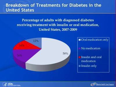 Comparing Medications for Adults With Type 2 Diabetes ...