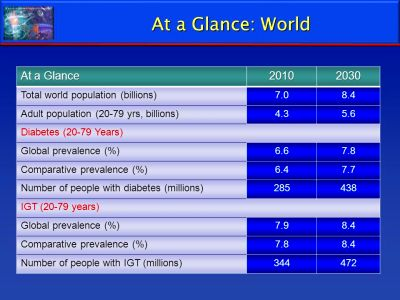 Oral Therapy for Type 2 Diabetes - ppt download