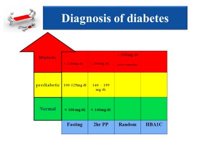 Diabetes and Its Complication - ppt video online download