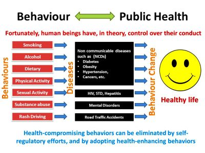 Behaviour Change: Patient to Patience. - ppt video online download