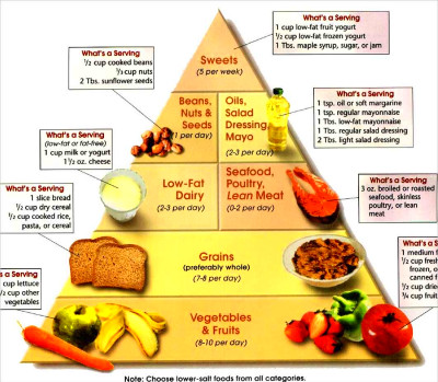 It is important you prepare a diet chart and follow it religiously. It ...