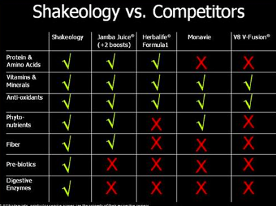thrive vs shakeology | Beauty And Health Solution