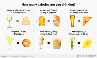 Calories in alcoholic drinks compared to food - Business Insider