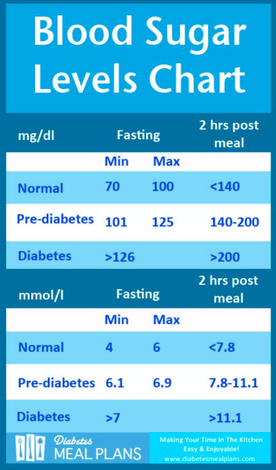 Fasting blood glucose levels for adults  Insightsbaker.ml