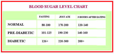 25 Printable Blood Sugar Charts [Normal, High, Low ...