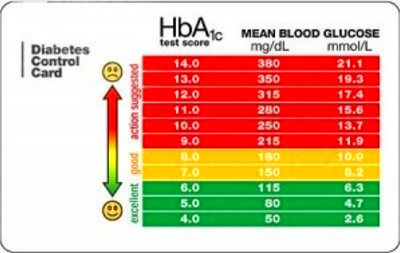 ... blood glucose/borderline, pre-diabetes 126 mg/dL and over: Diabetes