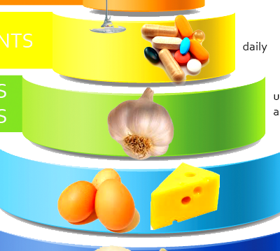 Nutrition Triangle Chart for Pinterest