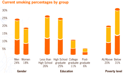 File:US smoking percentages by gender, education, and poverty level ...
