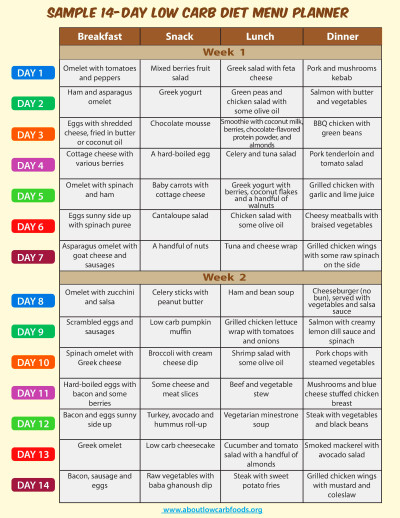 low carb foods list printable Car Tuning