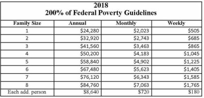 Federal Poverty Guidelines - AccessHealth Horry