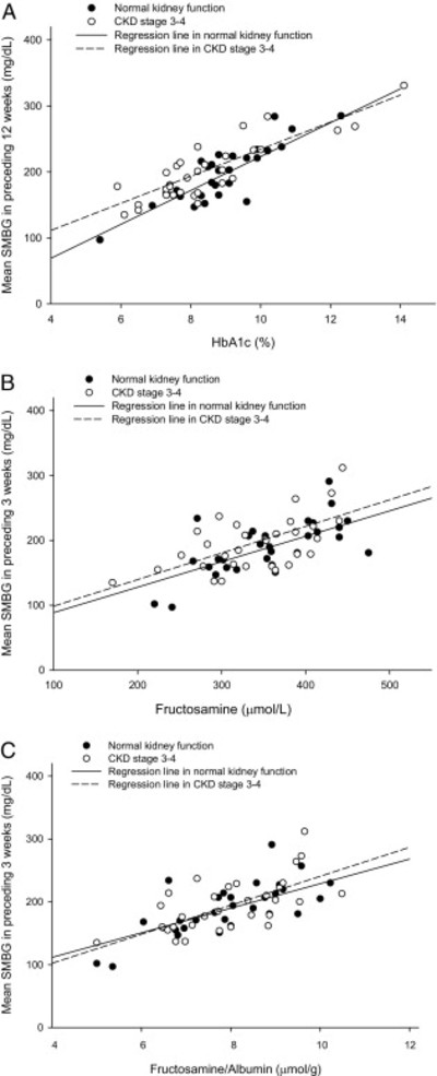 Hemoglobin A1c and Fructosamine for Assessing Glycemic Control in Diabetic Patients With CKD ...