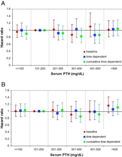Disordered Mineral Metabolism in Hemodialysis Patients: An Analysis of ...