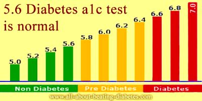 When does a Prediabetic with A1C result of 5.6 check blood sugar?